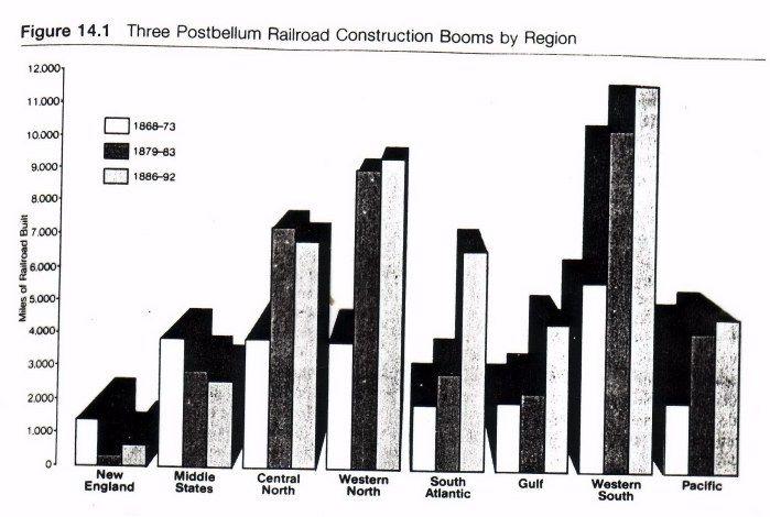 (1868-1892) Postbellum Railroad Construction Booms by Region