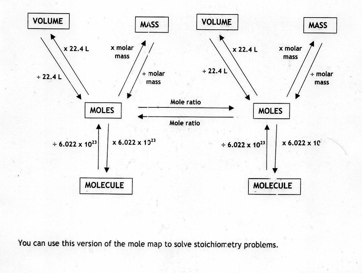 Mole Worksheet 1