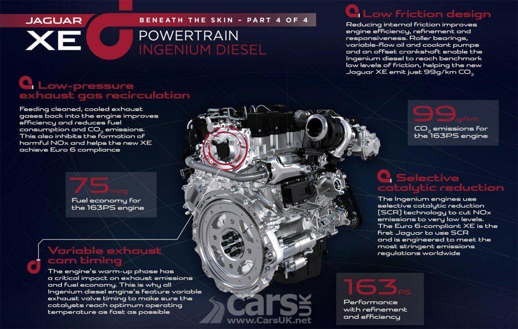 New Jaguar Xe More Ingenium Engine Details Jaguar Xe New Jaguar Jaguar