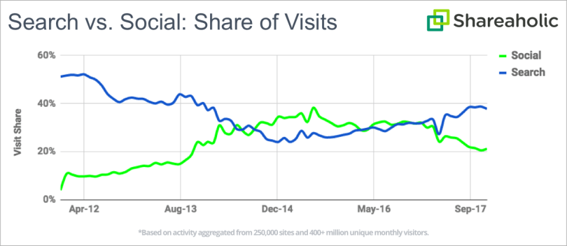Woher kommt der Traffic? Facebook ist der Verlierer beim Social Media Traffic & Pinterest der Gewinner.