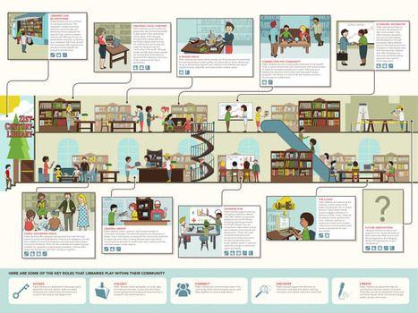 La biblioteca del siglo XXI #infografia #infographic #education | Crónicas de Lecturas | Scoop.it