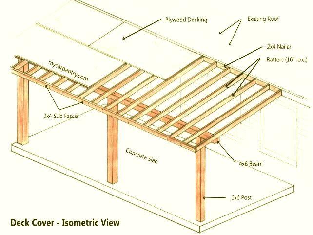 Patio Awning Plans | Diy awning, Patio awning