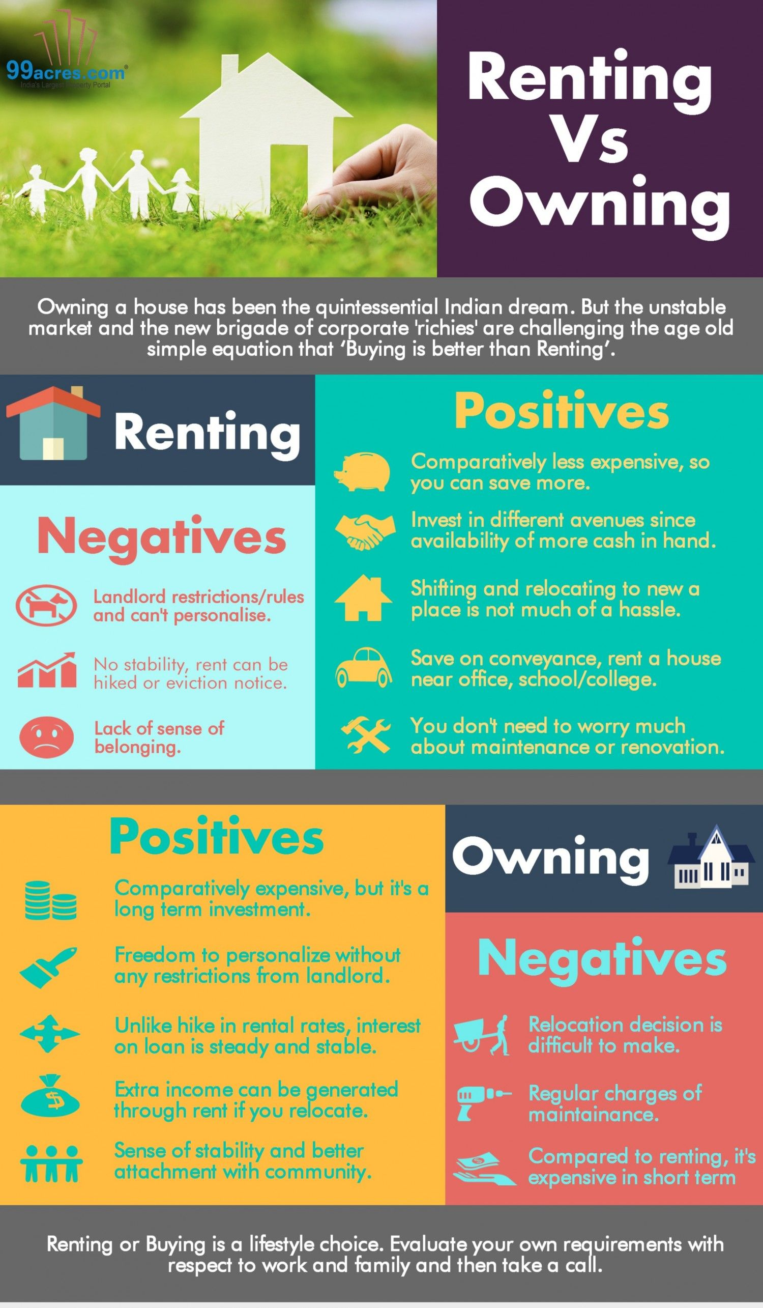 Renting Vs Owning Infographic Real Estate Infographic Free