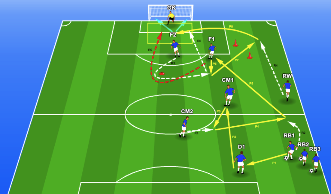 Session Plan From Defence To Attack In A Matter Of Seconds In 2020 Football Coaching Drills Soccer Training Soccer Drills