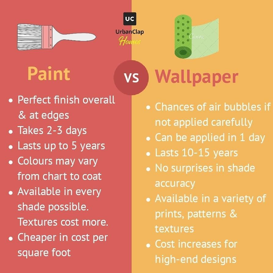 Wallpaper Vs Paint Know The Pros Cons Right Here Wallpaper Paint Wallpaperorpaint Wallpaintingtips Wallpaper Instagram Painting