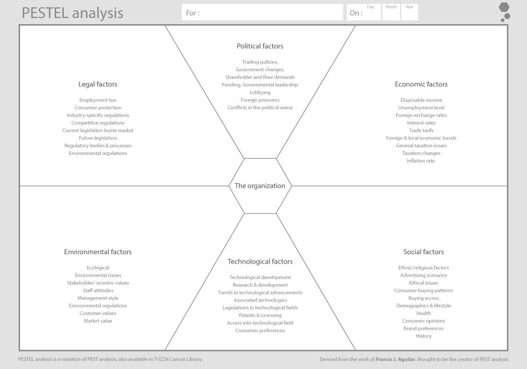 Canvas Analyse Pestel Startup Gestion