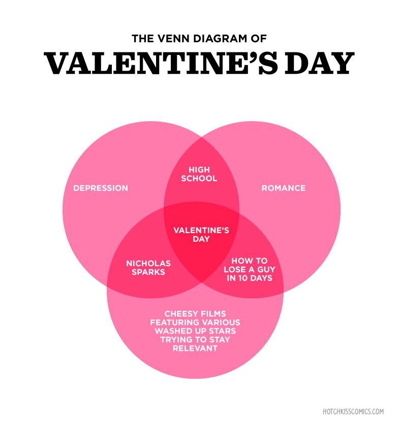 The venn diagram of valentines day geek lifestyle pinterest the venn diagram of valentines day ccuart Image collections