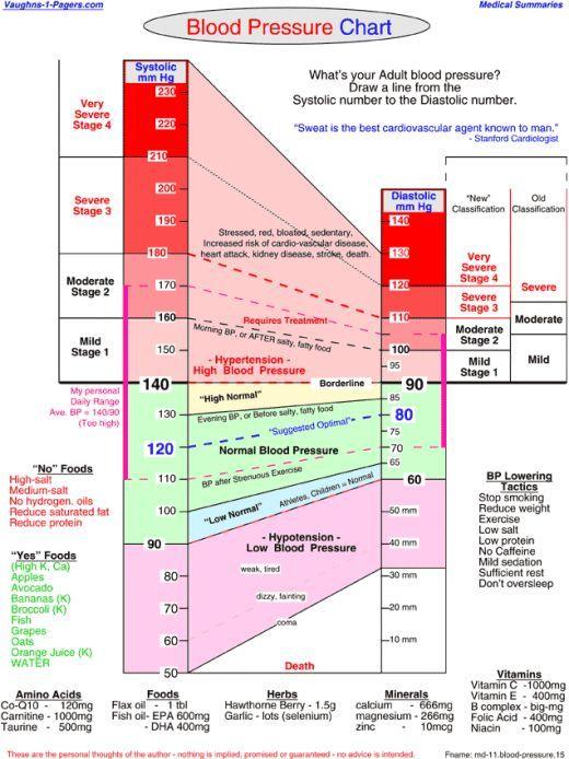 blood pressure chart - Mersnproforum