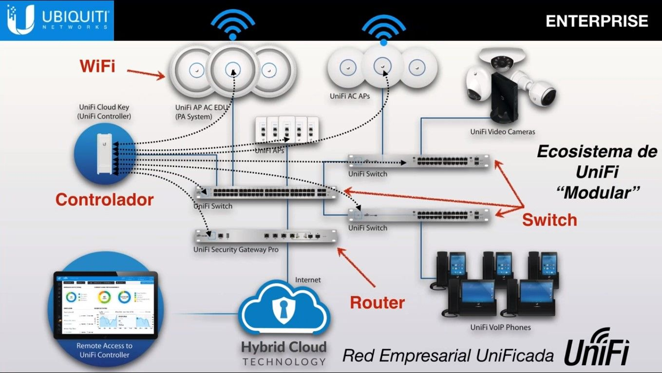 Pin By Pedro Colmenares Fuentes On Ubiquiti Pinterest Wiring Diagram Visit