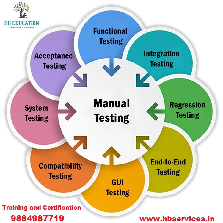 Manual Testing Is A Process Of Finding Out The Defects Or Bugs In