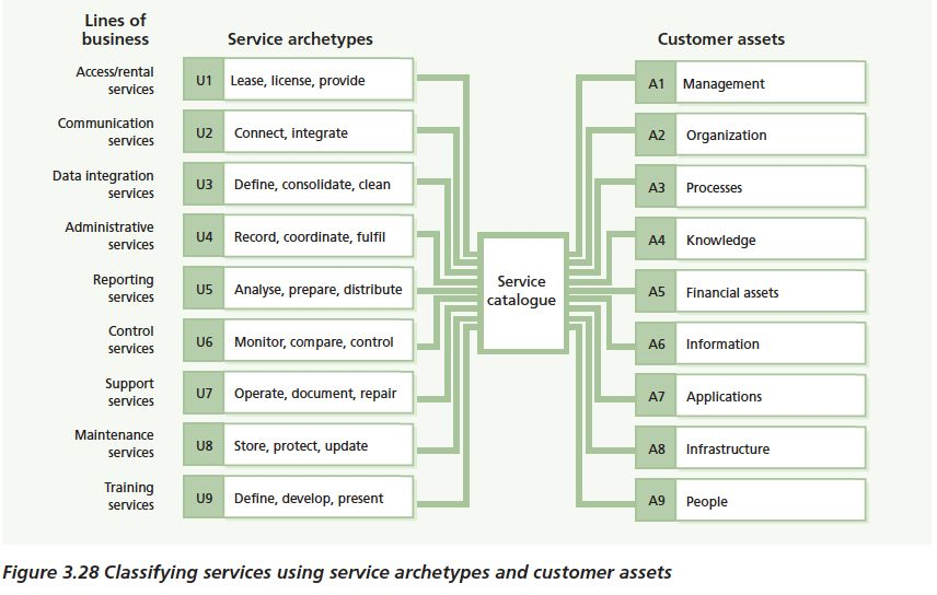 Itil Service Catalog Diagram - Search For Wiring Diagrams \u2022