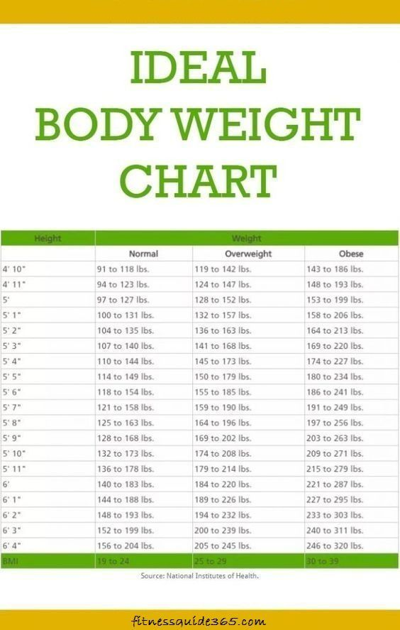 This Is How Much You Should Weight According To Your Age Body Shape