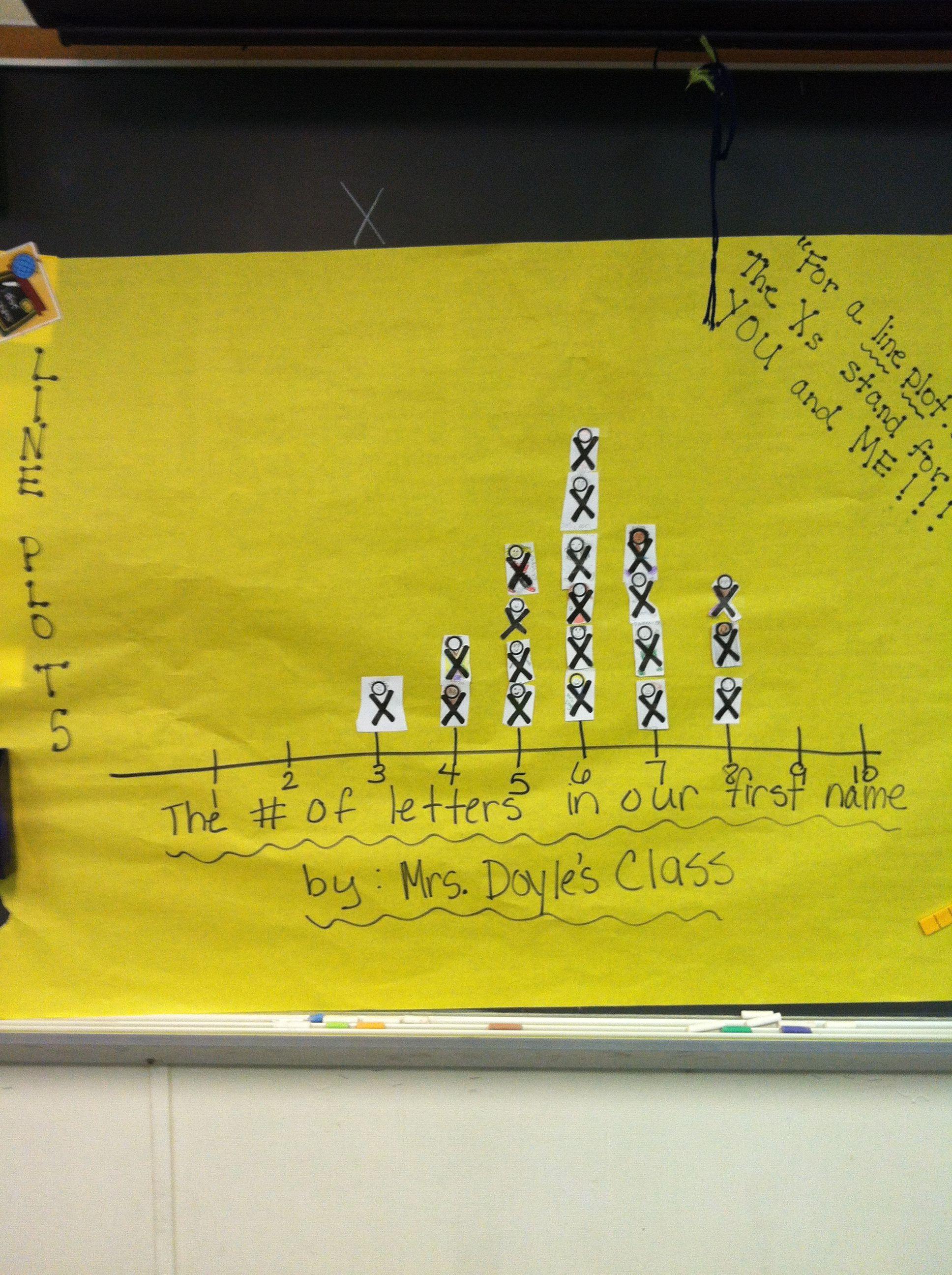 Line Plots 3rd Grade Math