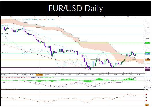 Eur usd recovering from previous day s losses heading towards our