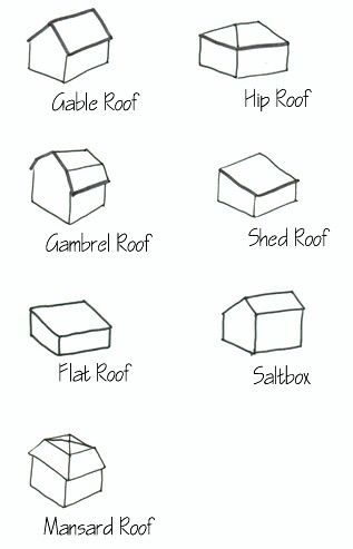 The Different Types Of Roofs Roof Shapes House Roof Gambrel Roof