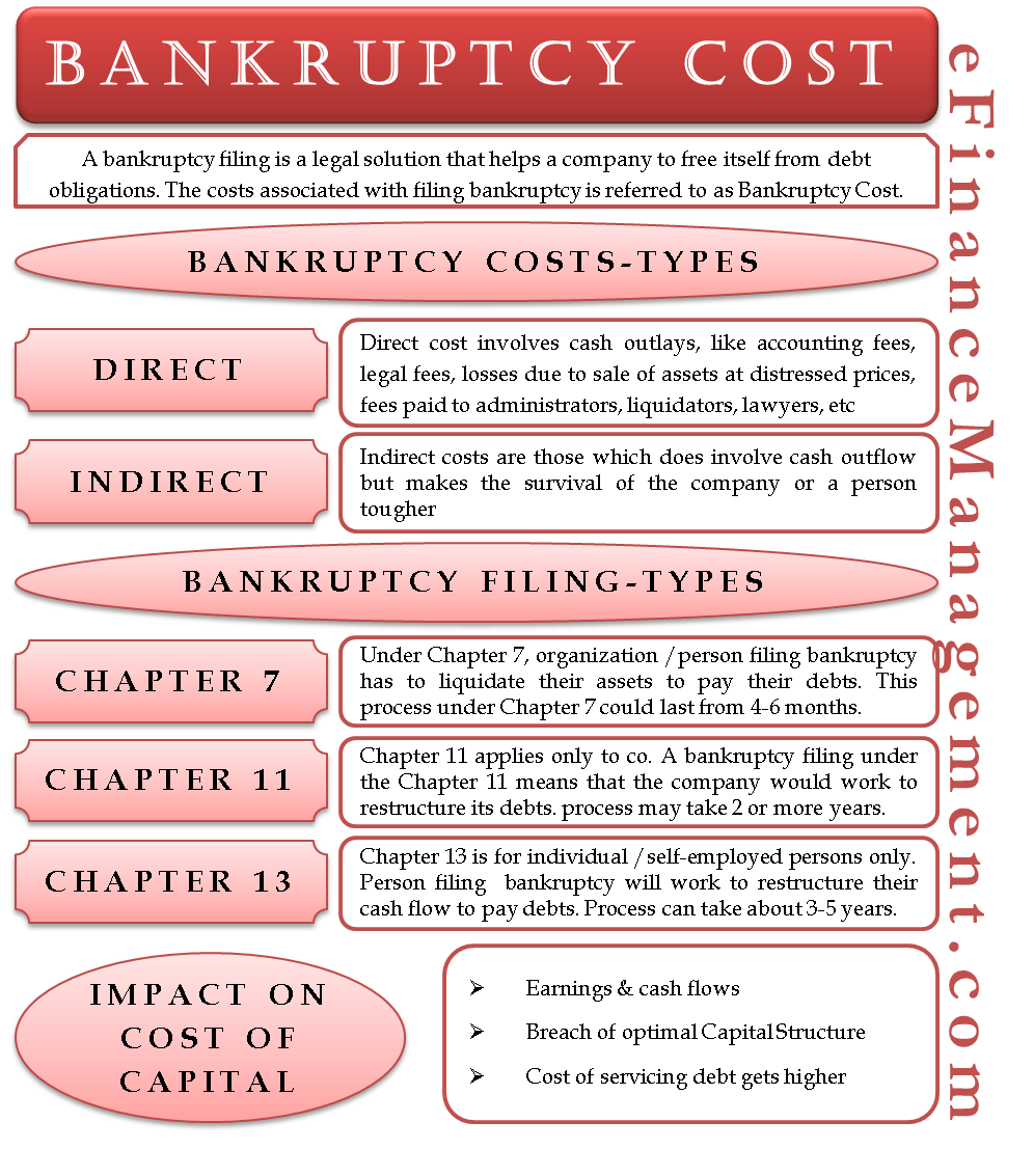 Bankruptcy Cost It Could Cost You Much More Than You