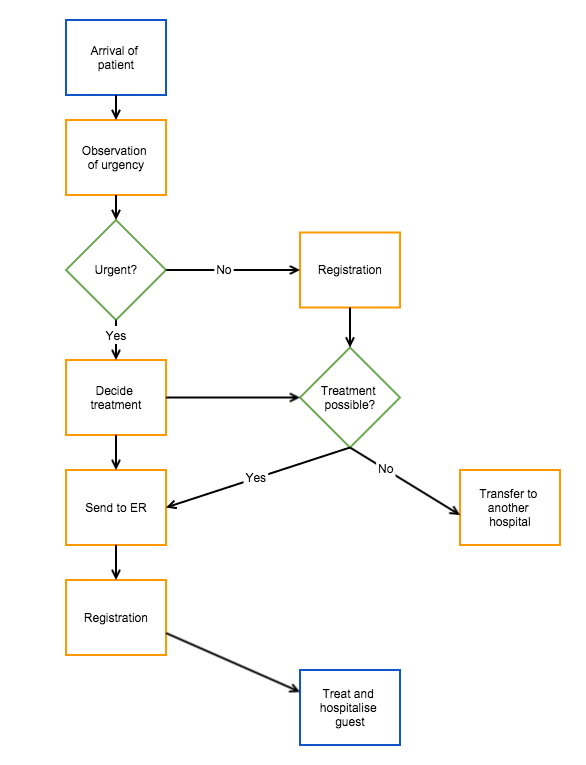 Check out my gliffy diagram flowchart flowcharts pinterest check out my gliffy diagram flowchart ccuart Gallery