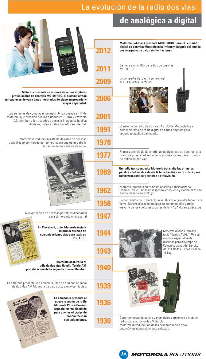 La evolución de la radio de dos vías: de analógica a digital