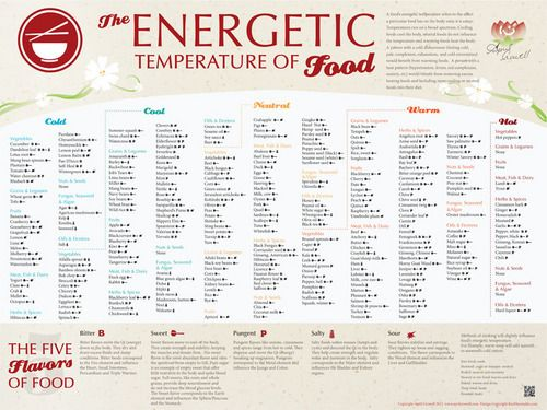 Energetic Temperature of Foods Acupuncture, Medical and Natural health