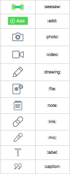 Seesaw Icon Shortcuts for Activities (With images