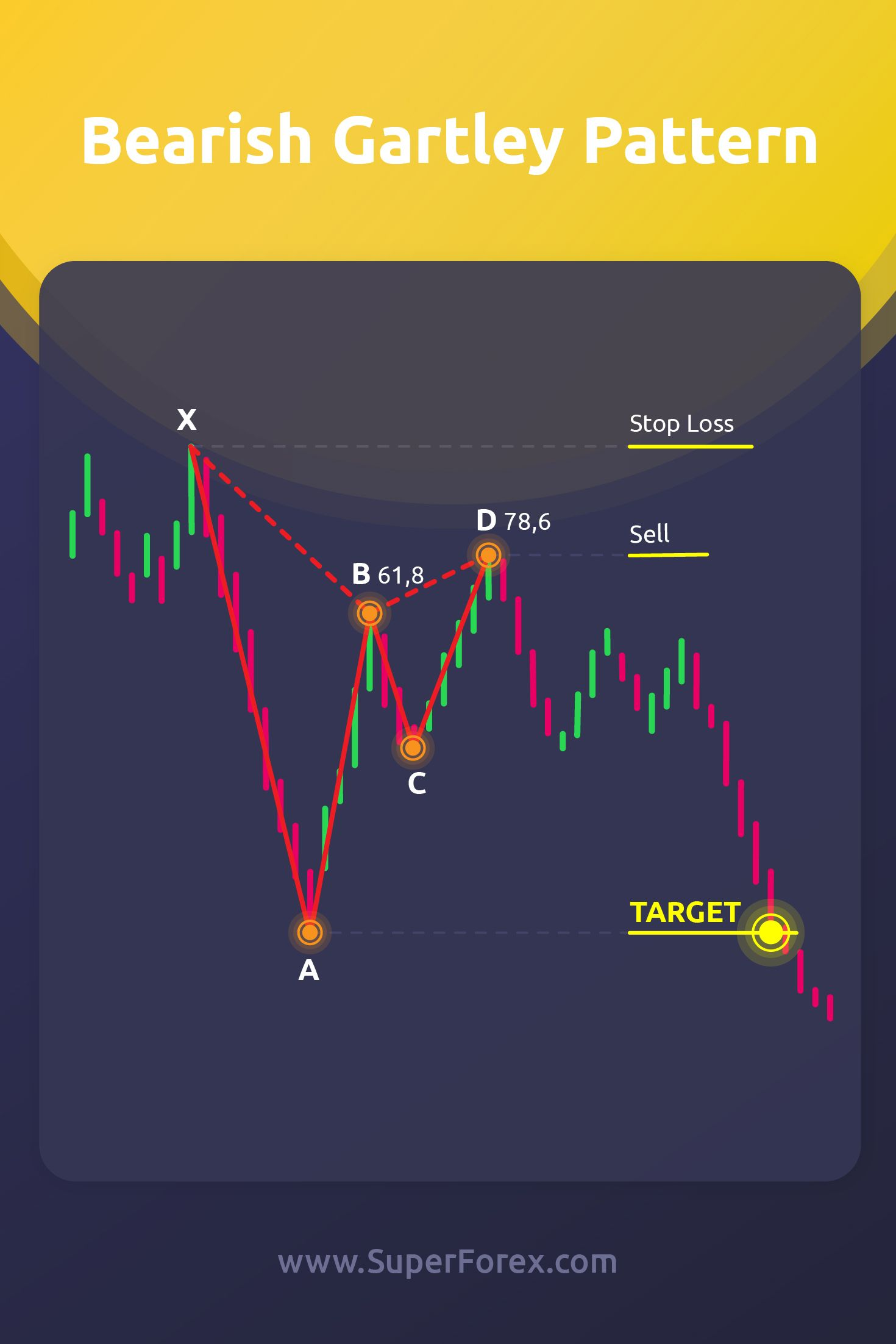 Pin By Superstock On Share Trading With Images Trading Charts