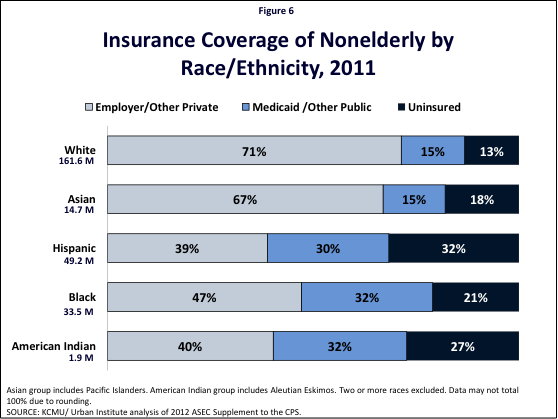 Health Coverage By Race And Ethnicity The Potential Impact Of The Affordable Care Act Negative Relationships Health Coverage