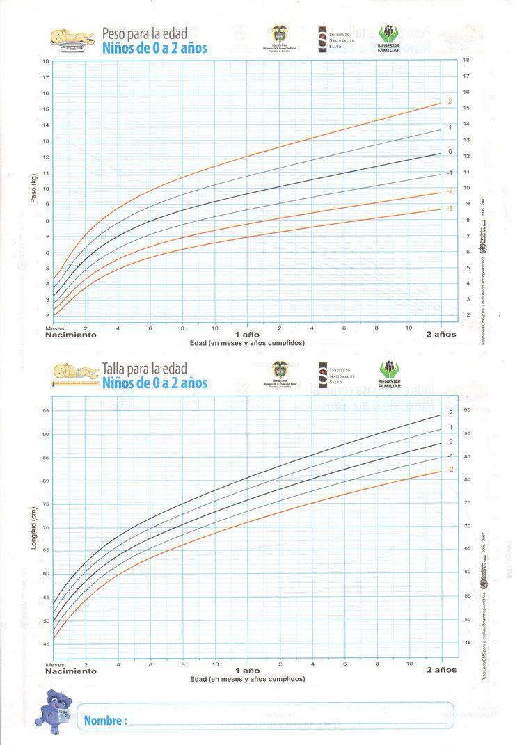 tabla de peso y talla por edad oms
