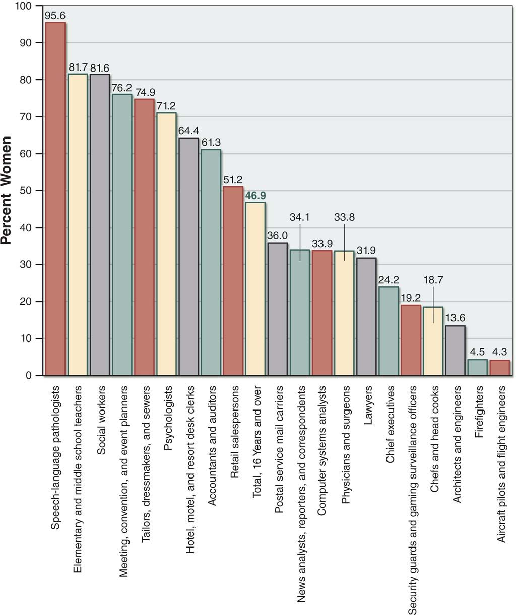Bar graph showing the percent of women employed in certain