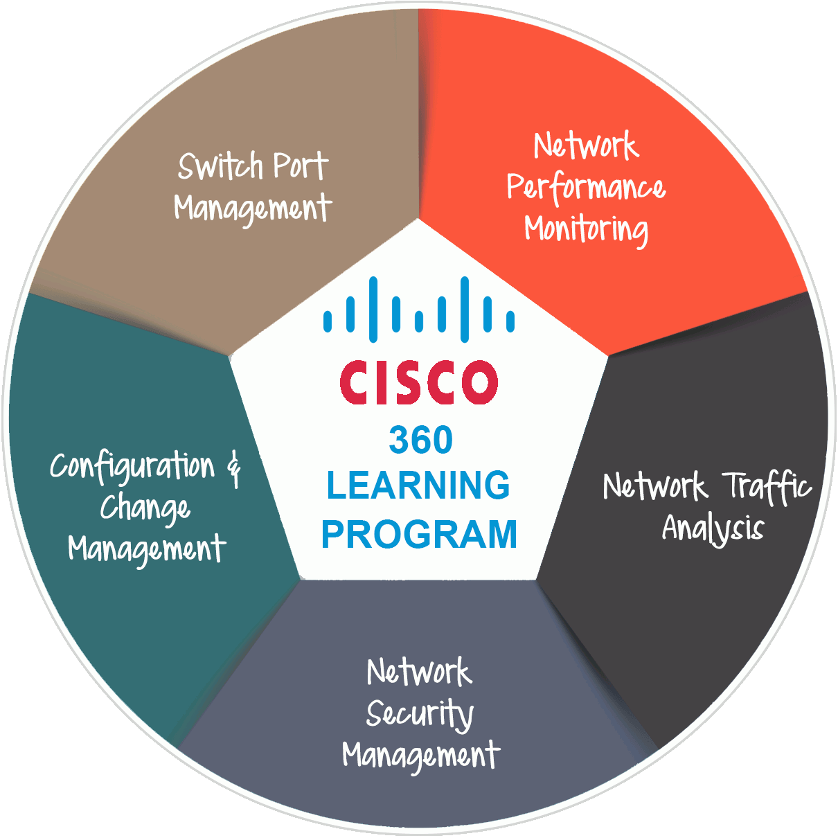 CCNA Training, CCNA Certification, CCNP Training, CCNP Certification, CCIE Training, CCIE Certification, Networking Training