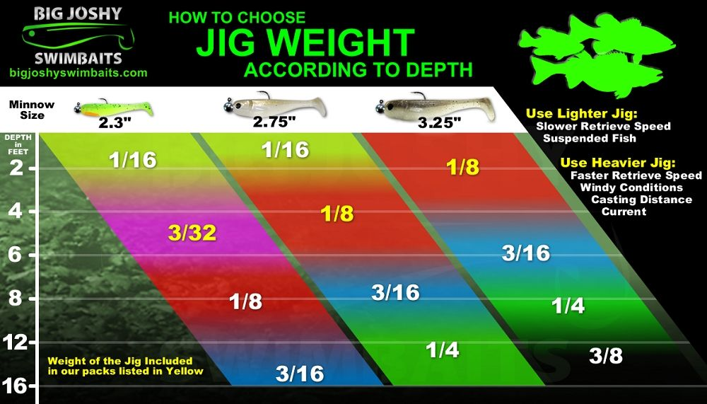 How To Choose Jig Weight For Soft Plastics Based On Water Depth