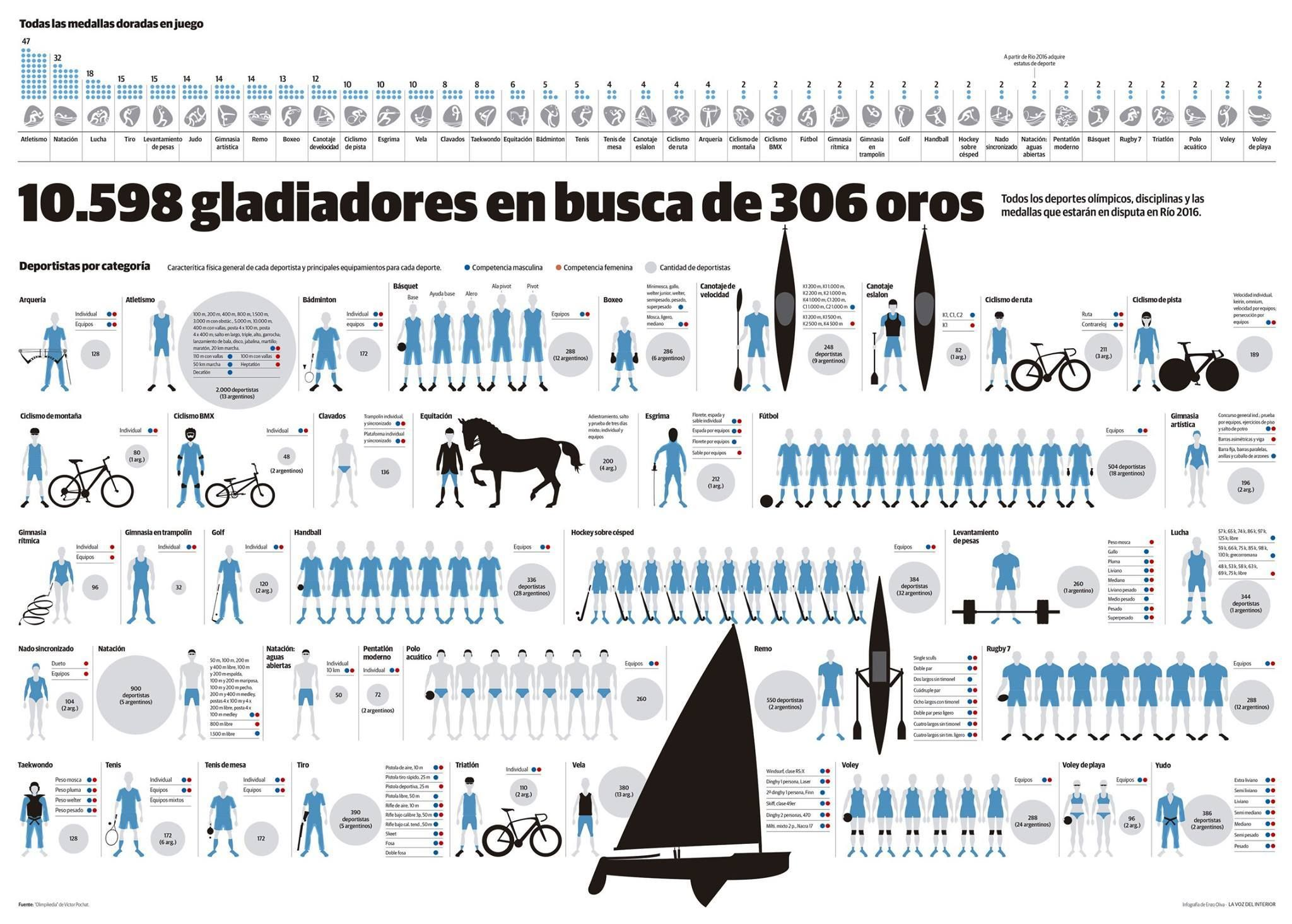 Rio 2016 50 inspiring infographics from newspapers infographics 10598 gladiators for 306 gold medals malvernweather Image collections