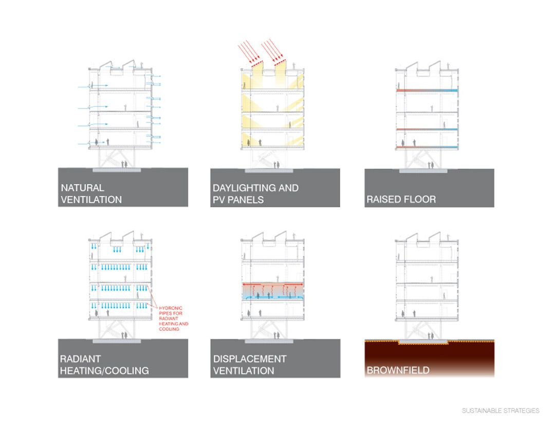 Sustainability Architype Review