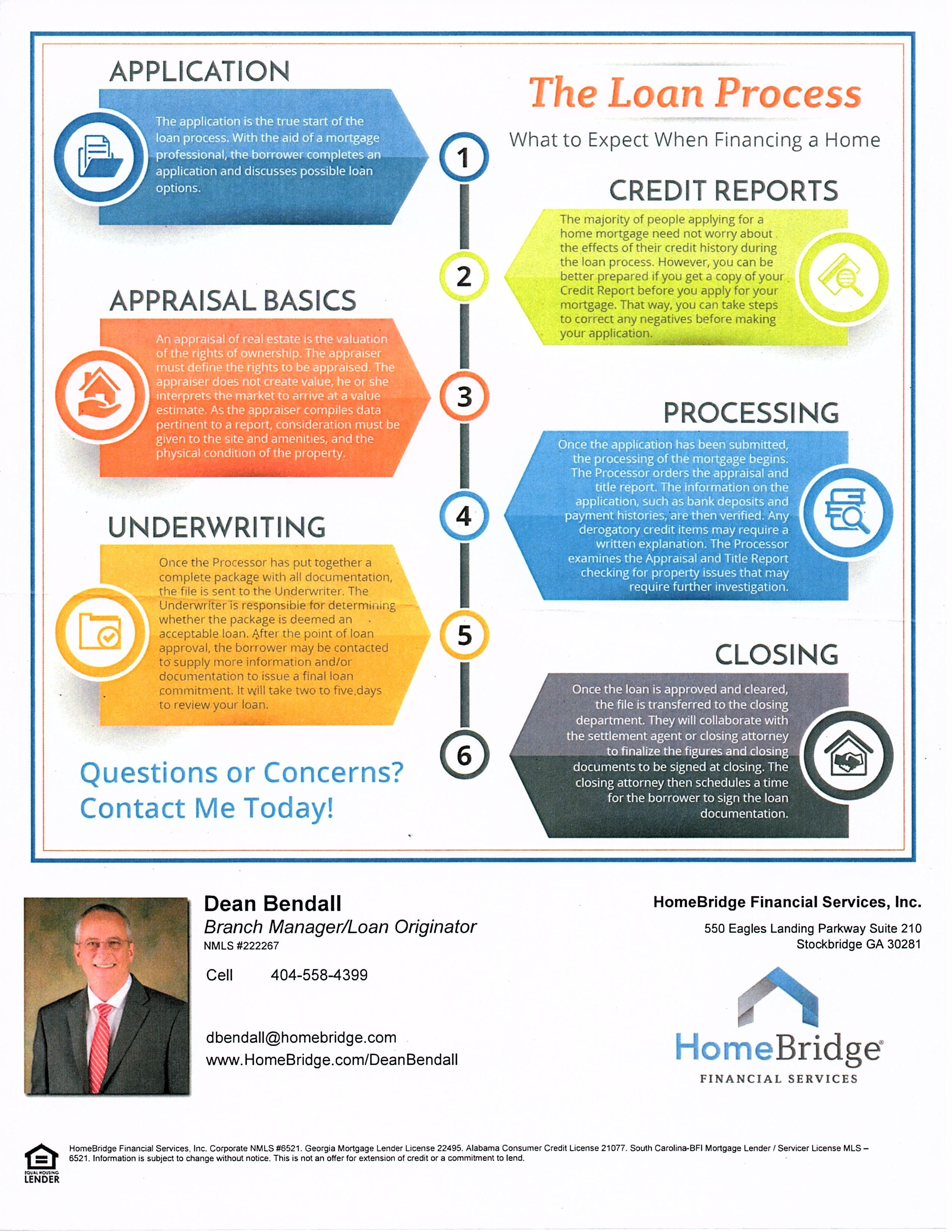 The Loan Process 6 Steps Homebridge Financial Services Inc