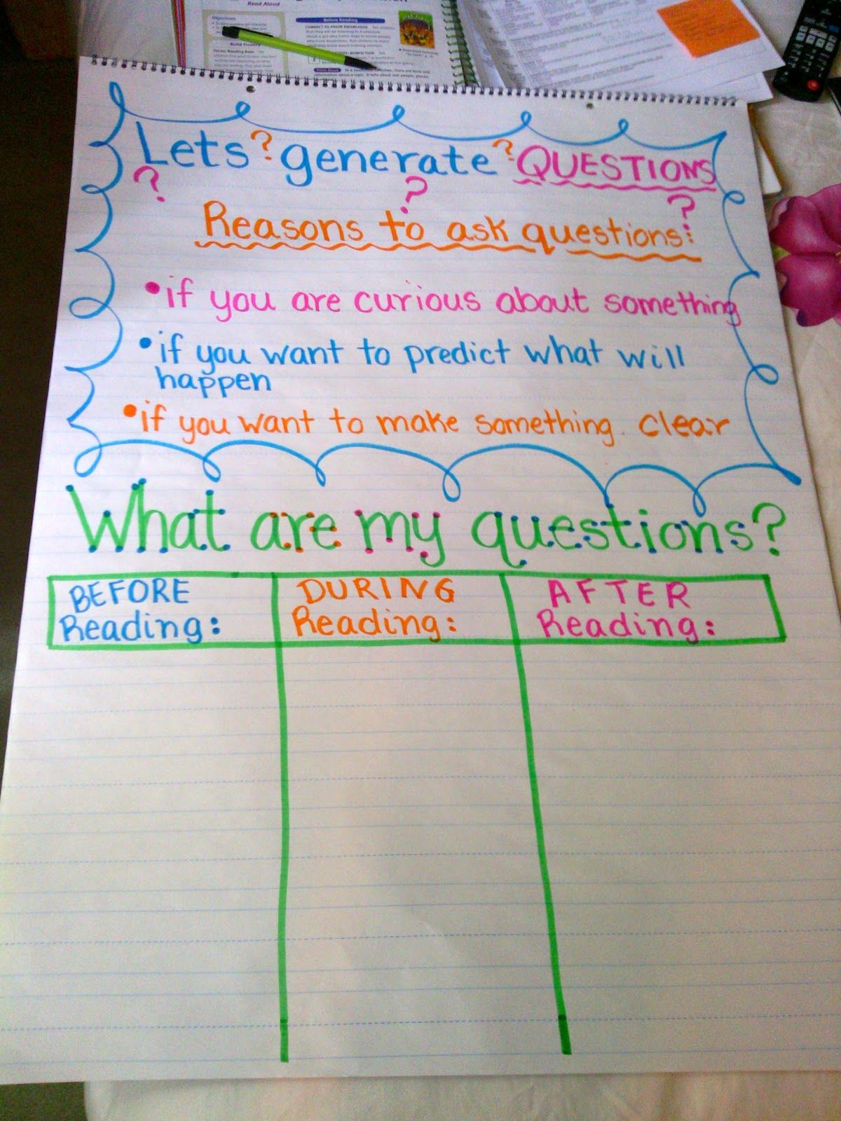 Questioning Anchor Chart Teaching Students To Ask Questions While Reading Comprehension