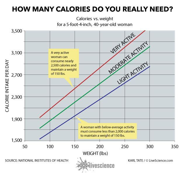 what is a healthy calorie intake for a woman