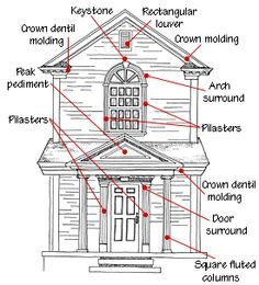 Exterior trim band google search terminology architecture building pinterest for Exterior victorian house parts