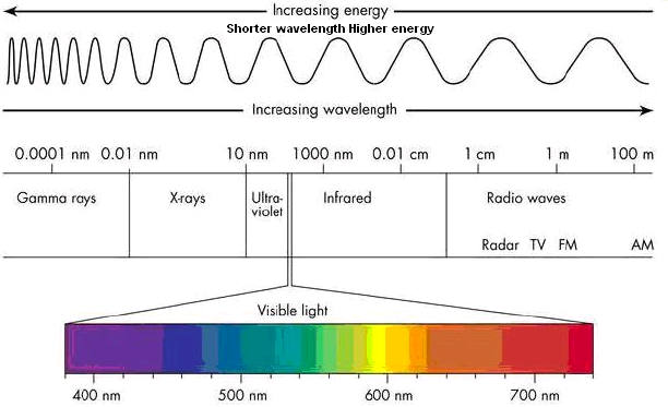 Electromagnetic Spectrum Frequency Range Energy ArtsElectromagnetic SpectrumColor