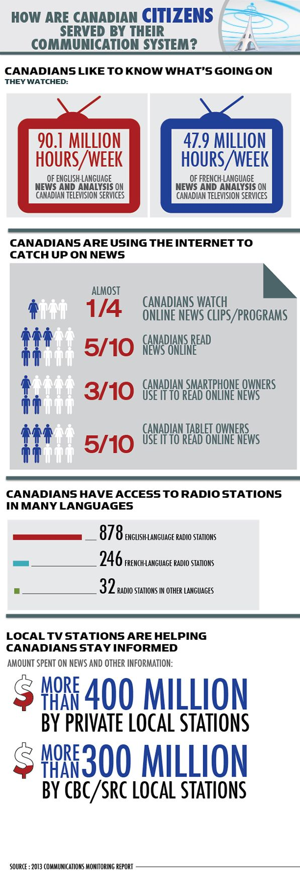 CRTC How are Canadian citizens served by their