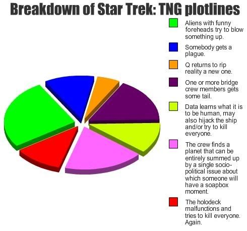 Breakdown of Star Trek TNG Plot lines Pie chart Mah Storahs - electrical pie chart