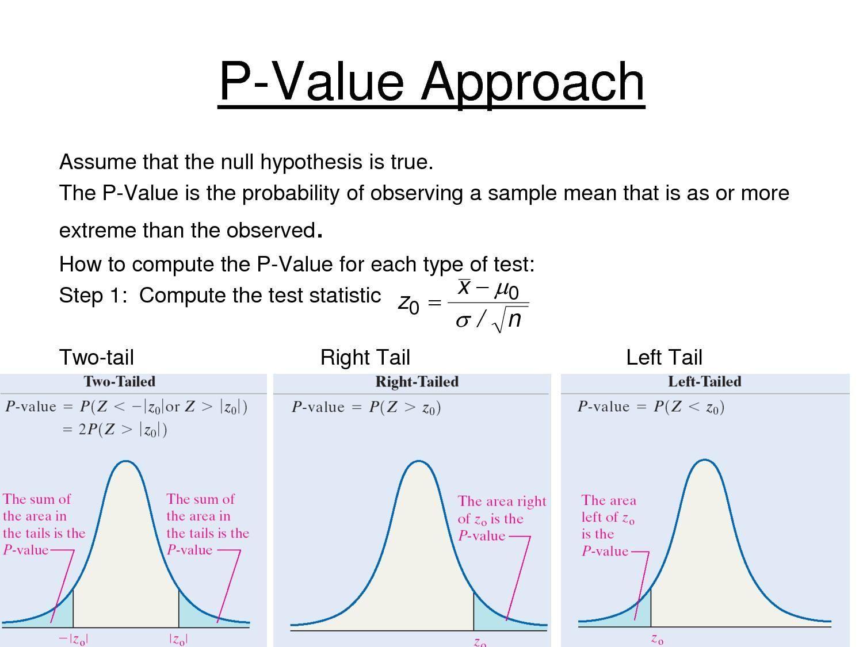 pvaluesPvalues Data science learning, Statistics math