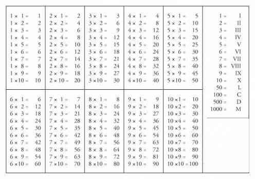 Slikovni rezultat za tablica mnozenja za pernice   2018
