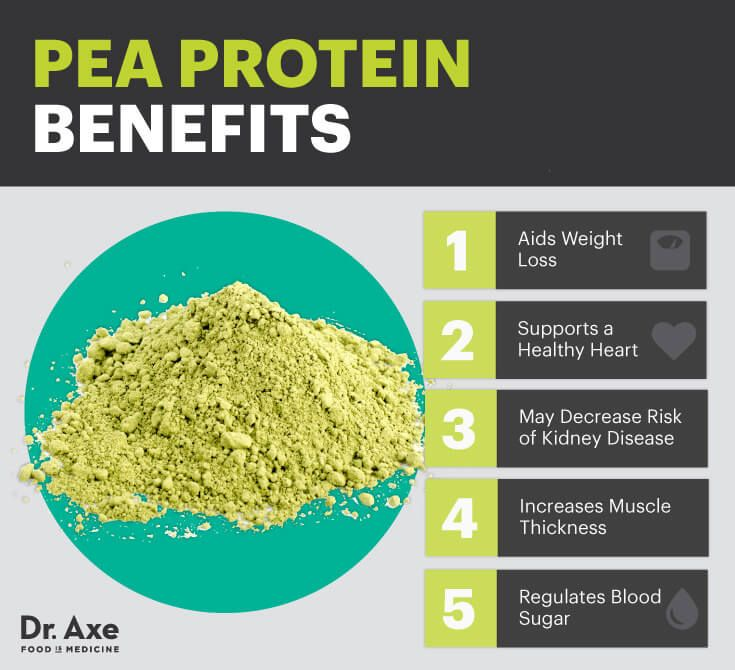 Pea protein benefits - Dr. Axe http://www.draxe.com #health #holistic #natural