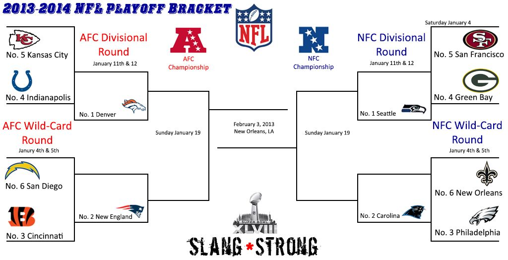 2013 2014 Nfl Playoff Bracket 2013 2014 Nfl Playoff Picture With Brackets Slang Strong Nfl Playoff Bracket Nfl Playoff Picture Playoff Picture