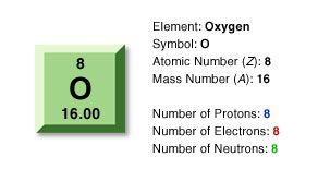 The mass number of oxygen is 16 oxygen o pinterest mass number the mass number of oxygen is 16 urtaz Gallery
