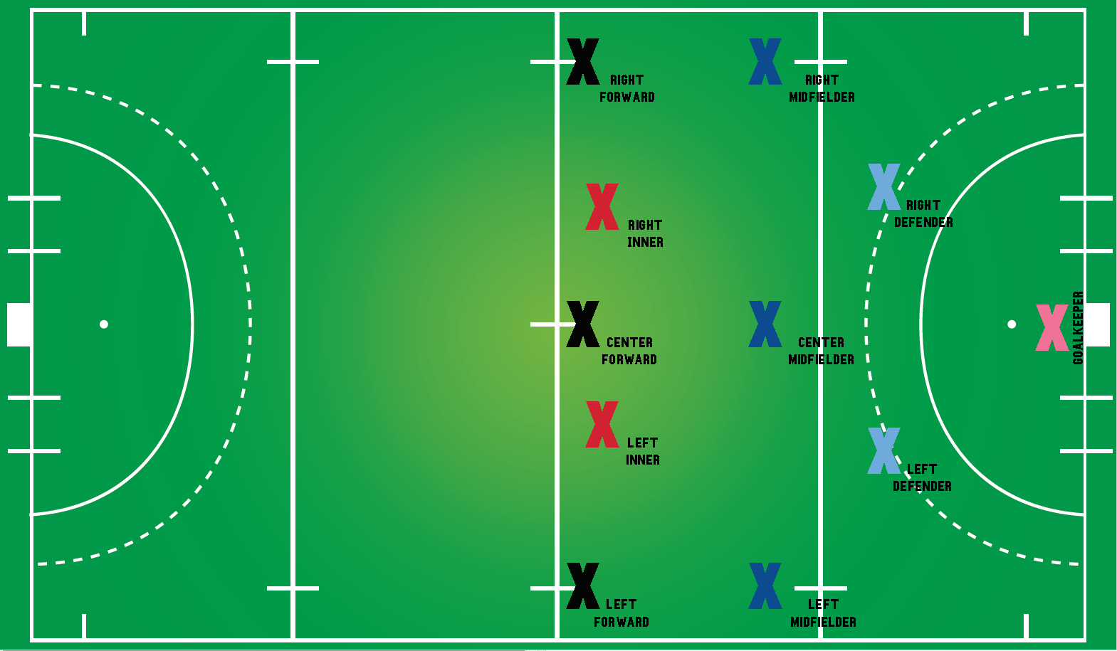 Field Hockey Positions And Lineups Laxworld Blog Field Hockey Hockey Mens Lacrosse