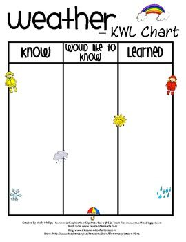 This Is A Basic Weather Kwl Chart It Covers What I Know What I