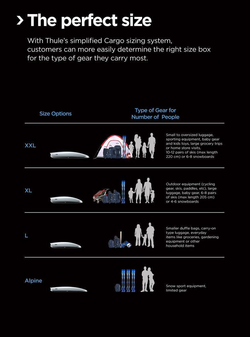 Thule Cargo Box Comparison Guide Autoanything Resource Center Thule Trip Store Cargo