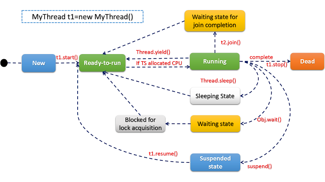 Lifecycle Of A Thread In Java Java Thread Coding