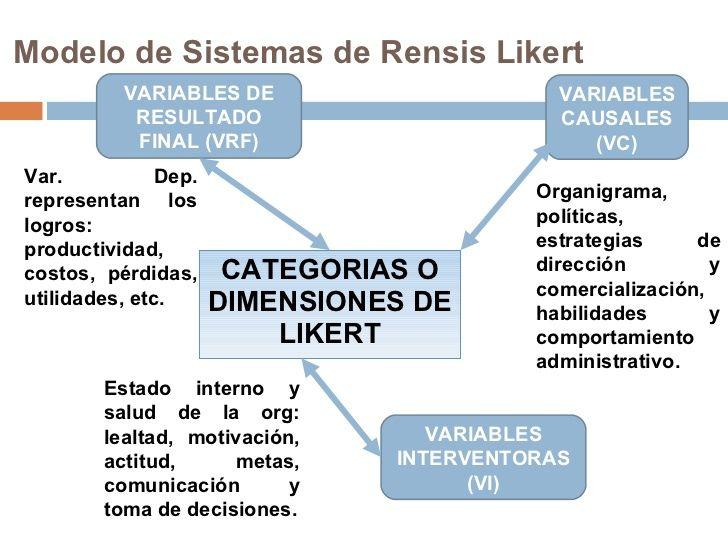 rensis .como evaluar aun líder y satisfacción de sus miembros y colaboradors mediante un conjunto de escalas.