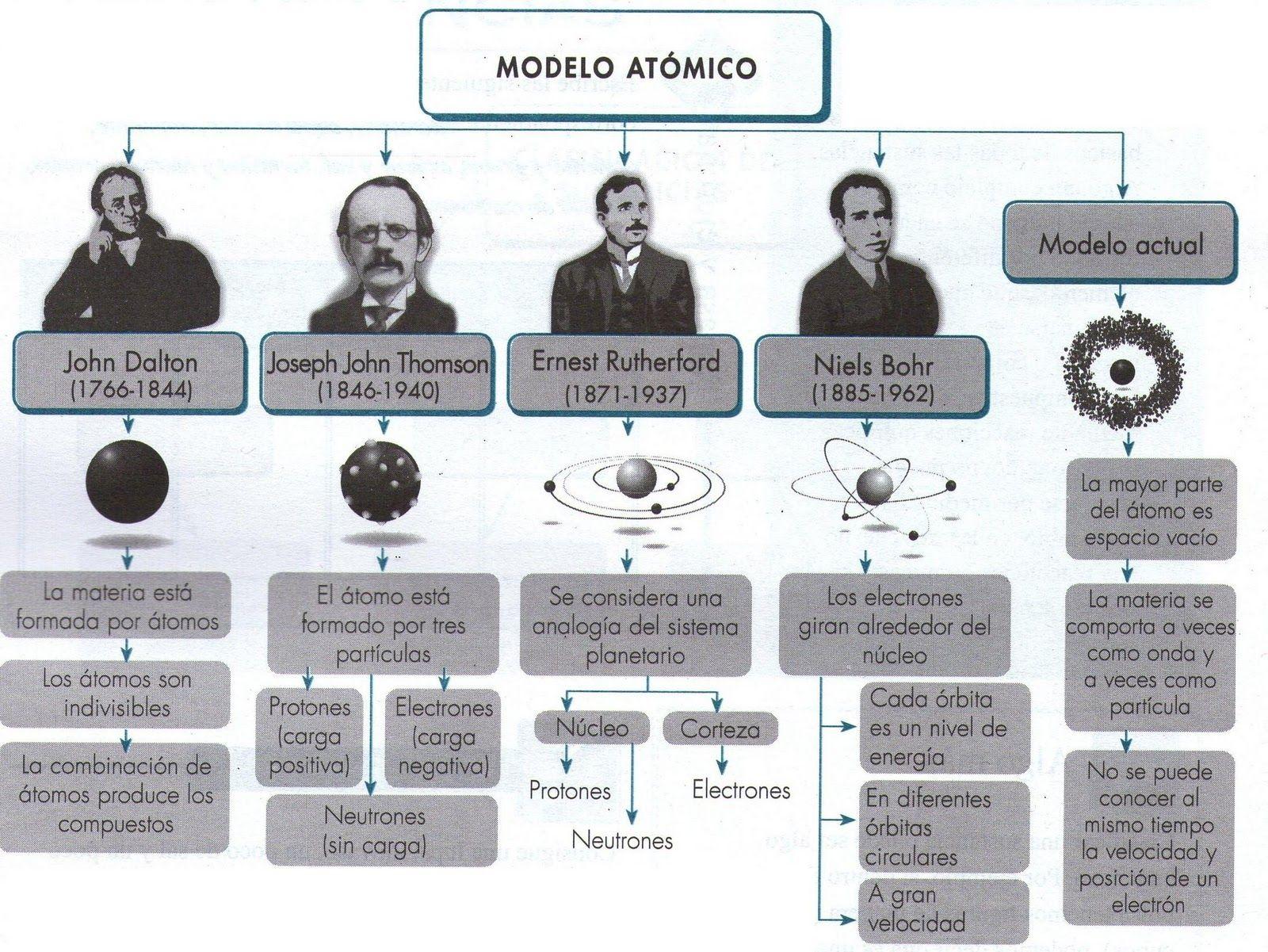 Almagro Campus Virtual Ort Enseñanza De Química Ciencias Quimica Modelos Atomicos